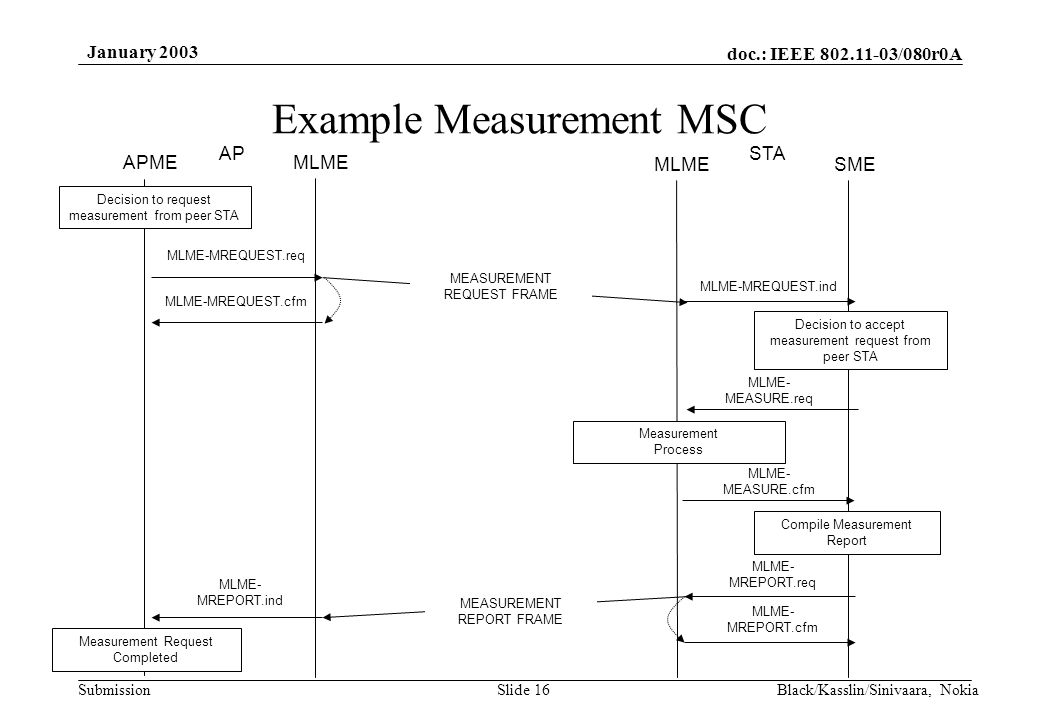 doc.: IEEE 802.11-03/080r0A Submission January 2003 Black/Kasslin/Sinivaara, NokiaSlide 16 Example Measurement MSC Decision to request measurement from peer STA APME MLME SME APSTA MLME-MREQUEST.req MLME-MREQUEST.ind Decision to accept measurement request from peer STA MLME- MEASURE.req Measurement Process MLME- MEASURE.cfm Compile Measurement Report MLME- MREPORT.req MEASUREMENT REQUEST FRAME MEASUREMENT REPORT FRAME MLME-MREQUEST.cfm MLME- MREPORT.ind MLME- MREPORT.cfm Measurement Request Completed