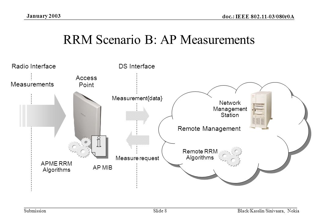 doc.: IEEE 802.11-03/080r0A Submission January 2003 Black/Kasslin/Sinivaara, NokiaSlide 8 Measure request Measurement{data} Access Point Network Management Station Remote RRM Algorithms AP MIB DS Interface Remote Management APME RRM Algorithms Measurements Radio Interface RRM Scenario B: AP Measurements
