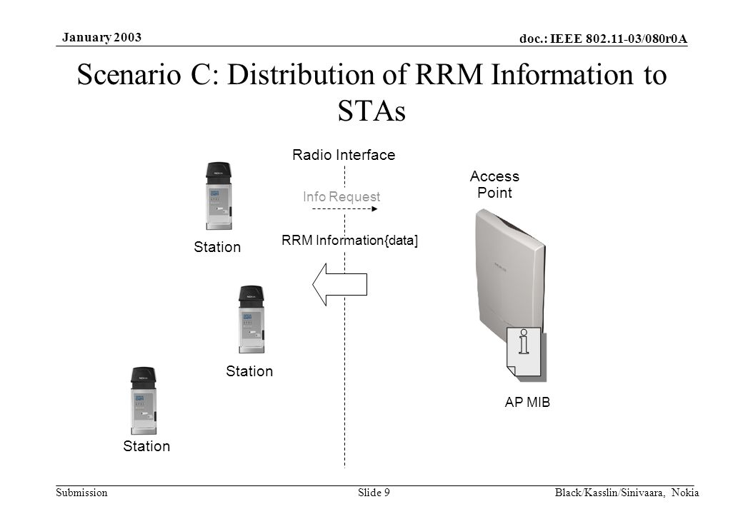 doc.: IEEE 802.11-03/080r0A Submission January 2003 Black/Kasslin/Sinivaara, NokiaSlide 9 Scenario C: Distribution of RRM Information to STAs AP MIB Access Point Radio Interface RRM Information{data] Station Info Request