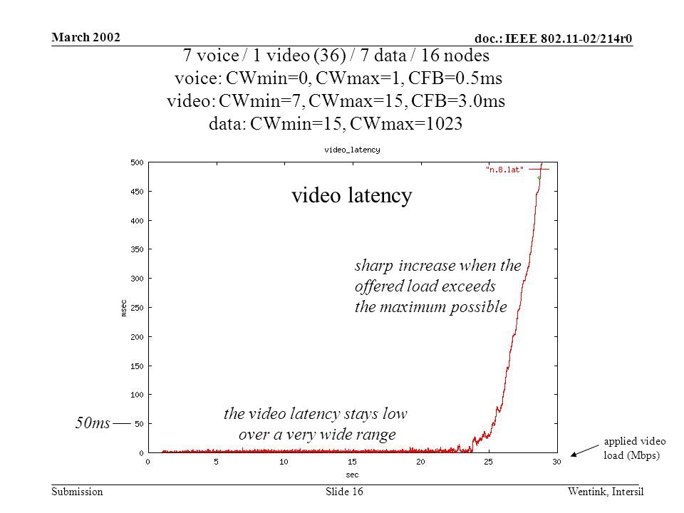 doc.: IEEE 802.11-02/214r0 Submission March 2002 Wentink, IntersilSlide 16 7 voice / 1 video (36) / 7 data / 16 nodes voice: CWmin=0, CWmax=1, CFB=0.5ms video: CWmin=7, CWmax=15, CFB=3.0ms data: CWmin=15, CWmax=1023 applied video load (Mbps) video latency the video latency stays low over a very wide range sharp increase when the offered load exceeds the maximum possible 50ms