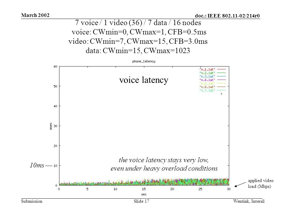 doc.: IEEE /214r0 Submission March 2002 Wentink, IntersilSlide 17 7 voice / 1 video (36) / 7 data / 16 nodes voice: CWmin=0, CWmax=1, CFB=0.5ms video: CWmin=7, CWmax=15, CFB=3.0ms data: CWmin=15, CWmax=1023 applied video load (Mbps) voice latency the voice latency stays very low, even under heavy overload conditions 10ms