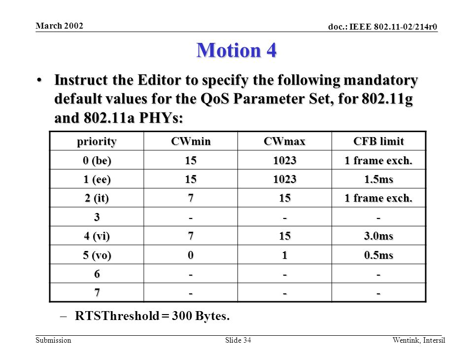 doc.: IEEE /214r0 Submission March 2002 Wentink, IntersilSlide 34 Instruct the Editor to specify the following mandatory default values for the QoS Parameter Set, for g and a PHYs:Instruct the Editor to specify the following mandatory default values for the QoS Parameter Set, for g and a PHYs: –RTSThreshold = 300 Bytes.