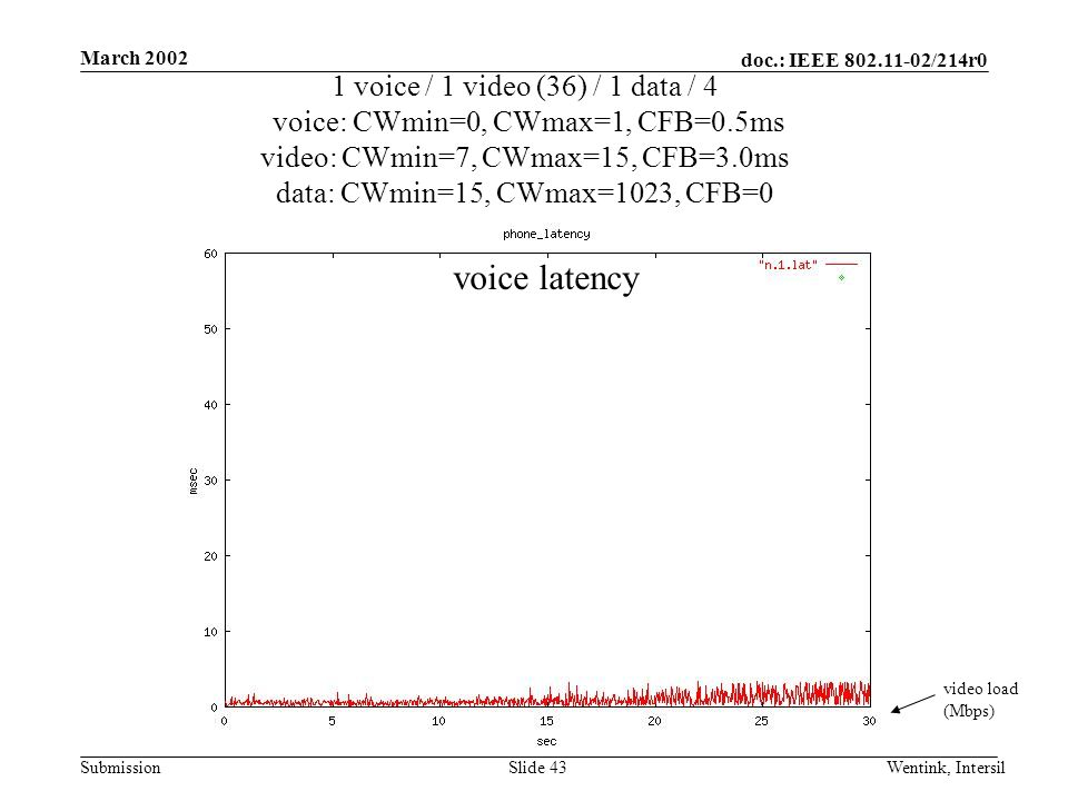 doc.: IEEE 802.11-02/214r0 Submission March 2002 Wentink, IntersilSlide 43 1 voice / 1 video (36) / 1 data / 4 voice: CWmin=0, CWmax=1, CFB=0.5ms video: CWmin=7, CWmax=15, CFB=3.0ms data: CWmin=15, CWmax=1023, CFB=0 video load (Mbps) voice latency