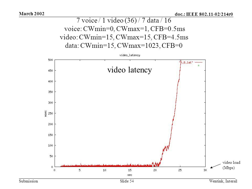 doc.: IEEE 802.11-02/214r0 Submission March 2002 Wentink, IntersilSlide 54 7 voice / 1 video (36) / 7 data / 16 voice: CWmin=0, CWmax=1, CFB=0.5ms video: CWmin=15, CWmax=15, CFB=4.5ms data: CWmin=15, CWmax=1023, CFB=0 video load (Mbps) video latency