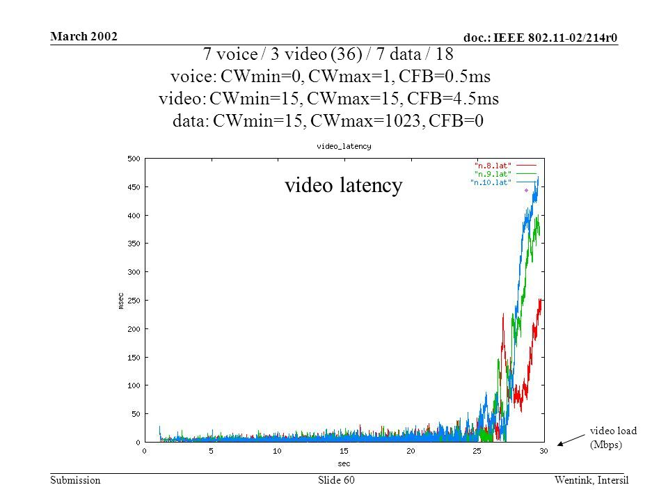 doc.: IEEE /214r0 Submission March 2002 Wentink, IntersilSlide 60 7 voice / 3 video (36) / 7 data / 18 voice: CWmin=0, CWmax=1, CFB=0.5ms video: CWmin=15, CWmax=15, CFB=4.5ms data: CWmin=15, CWmax=1023, CFB=0 video load (Mbps) video latency