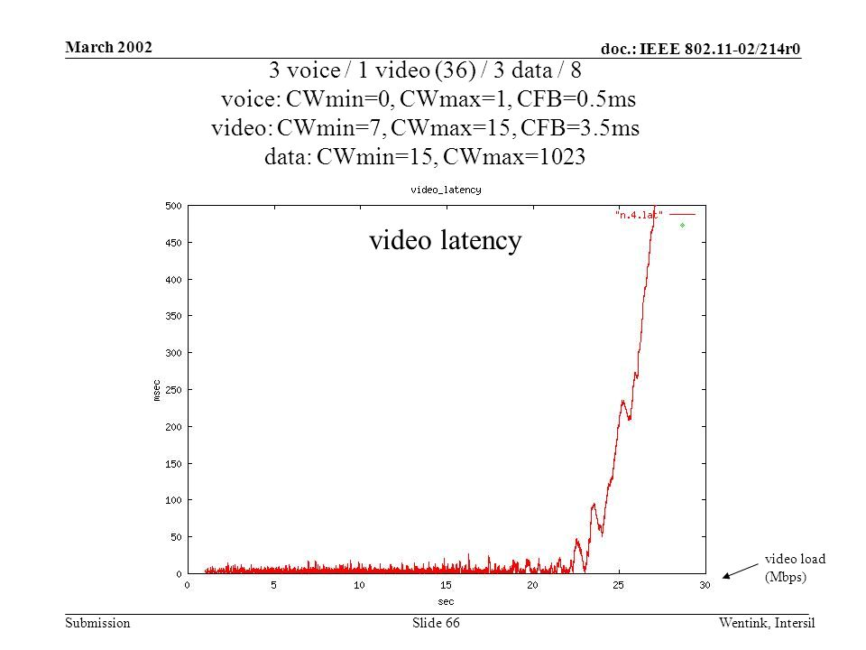 doc.: IEEE 802.11-02/214r0 Submission March 2002 Wentink, IntersilSlide 66 3 voice / 1 video (36) / 3 data / 8 voice: CWmin=0, CWmax=1, CFB=0.5ms video: CWmin=7, CWmax=15, CFB=3.5ms data: CWmin=15, CWmax=1023 video load (Mbps) video latency
