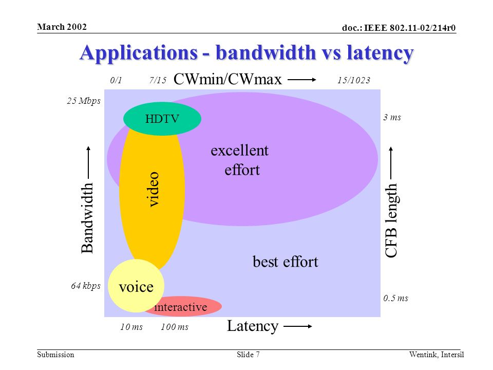 doc.: IEEE /214r0 Submission March 2002 Wentink, IntersilSlide 7 Applications - bandwidth vs latency Bandwidth Latency CFB length CWmin/CWmax excellent effort video best effort HDTV interactive voice 10 ms100 ms 0.5 ms 3 ms 0/115/10237/15 64 kbps 25 Mbps