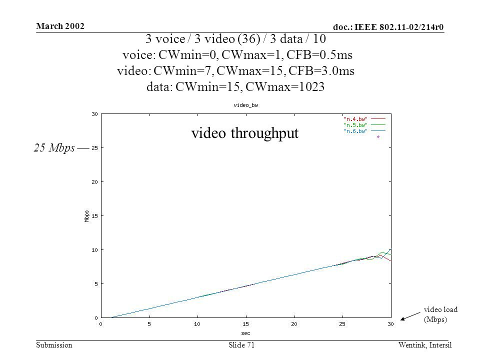 doc.: IEEE 802.11-02/214r0 Submission March 2002 Wentink, IntersilSlide 71 3 voice / 3 video (36) / 3 data / 10 voice: CWmin=0, CWmax=1, CFB=0.5ms video: CWmin=7, CWmax=15, CFB=3.0ms data: CWmin=15, CWmax=1023 video load (Mbps) video throughput 25 Mbps
