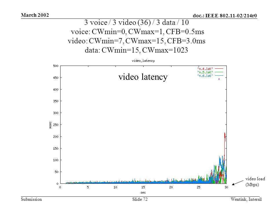 doc.: IEEE /214r0 Submission March 2002 Wentink, IntersilSlide 72 3 voice / 3 video (36) / 3 data / 10 voice: CWmin=0, CWmax=1, CFB=0.5ms video: CWmin=7, CWmax=15, CFB=3.0ms data: CWmin=15, CWmax=1023 video load (Mbps) video latency