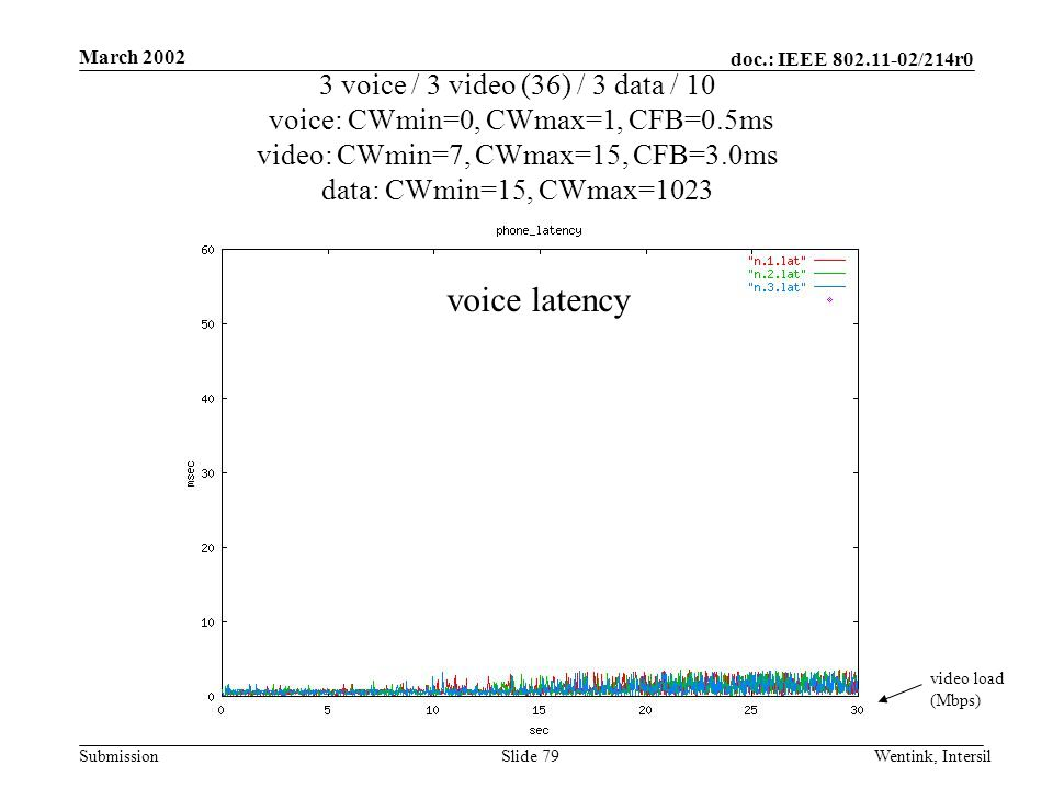 doc.: IEEE 802.11-02/214r0 Submission March 2002 Wentink, IntersilSlide 79 3 voice / 3 video (36) / 3 data / 10 voice: CWmin=0, CWmax=1, CFB=0.5ms video: CWmin=7, CWmax=15, CFB=3.0ms data: CWmin=15, CWmax=1023 video load (Mbps) voice latency