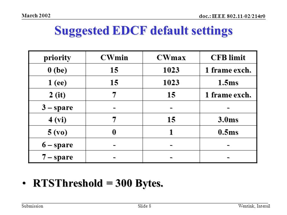 doc.: IEEE 802.11-02/214r0 Submission March 2002 Wentink, IntersilSlide 8 RTSThreshold = 300 Bytes.RTSThreshold = 300 Bytes.