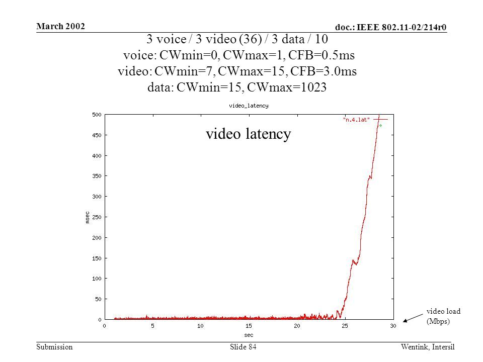 doc.: IEEE 802.11-02/214r0 Submission March 2002 Wentink, IntersilSlide 84 3 voice / 3 video (36) / 3 data / 10 voice: CWmin=0, CWmax=1, CFB=0.5ms video: CWmin=7, CWmax=15, CFB=3.0ms data: CWmin=15, CWmax=1023 video load (Mbps) video latency