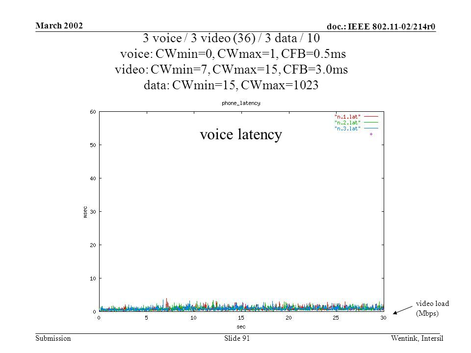 doc.: IEEE 802.11-02/214r0 Submission March 2002 Wentink, IntersilSlide 91 3 voice / 3 video (36) / 3 data / 10 voice: CWmin=0, CWmax=1, CFB=0.5ms video: CWmin=7, CWmax=15, CFB=3.0ms data: CWmin=15, CWmax=1023 video load (Mbps) voice latency