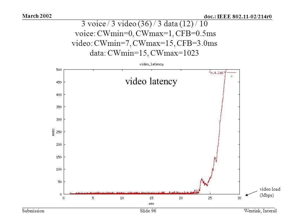 doc.: IEEE 802.11-02/214r0 Submission March 2002 Wentink, IntersilSlide 96 3 voice / 3 video (36) / 3 data (12) / 10 voice: CWmin=0, CWmax=1, CFB=0.5ms video: CWmin=7, CWmax=15, CFB=3.0ms data: CWmin=15, CWmax=1023 video load (Mbps) video latency