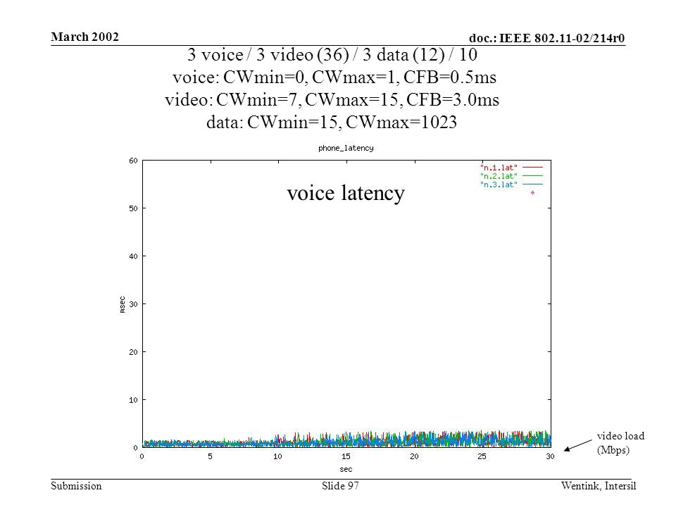 doc.: IEEE /214r0 Submission March 2002 Wentink, IntersilSlide 97 3 voice / 3 video (36) / 3 data (12) / 10 voice: CWmin=0, CWmax=1, CFB=0.5ms video: CWmin=7, CWmax=15, CFB=3.0ms data: CWmin=15, CWmax=1023 video load (Mbps) voice latency