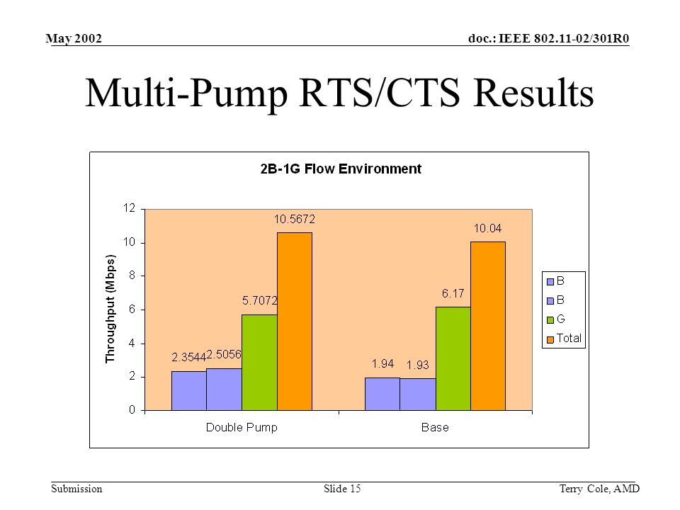 doc.: IEEE /301R0 Submission May 2002 Terry Cole, AMDSlide 15 Multi-Pump RTS/CTS Results