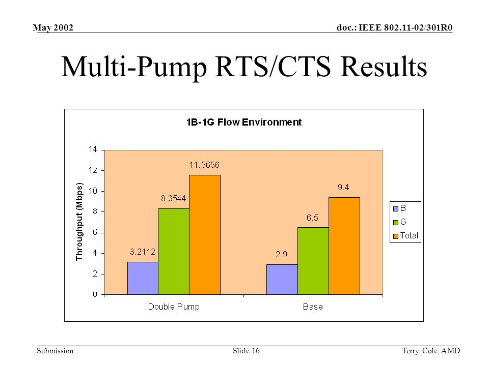 doc.: IEEE /301R0 Submission May 2002 Terry Cole, AMDSlide 16 Multi-Pump RTS/CTS Results