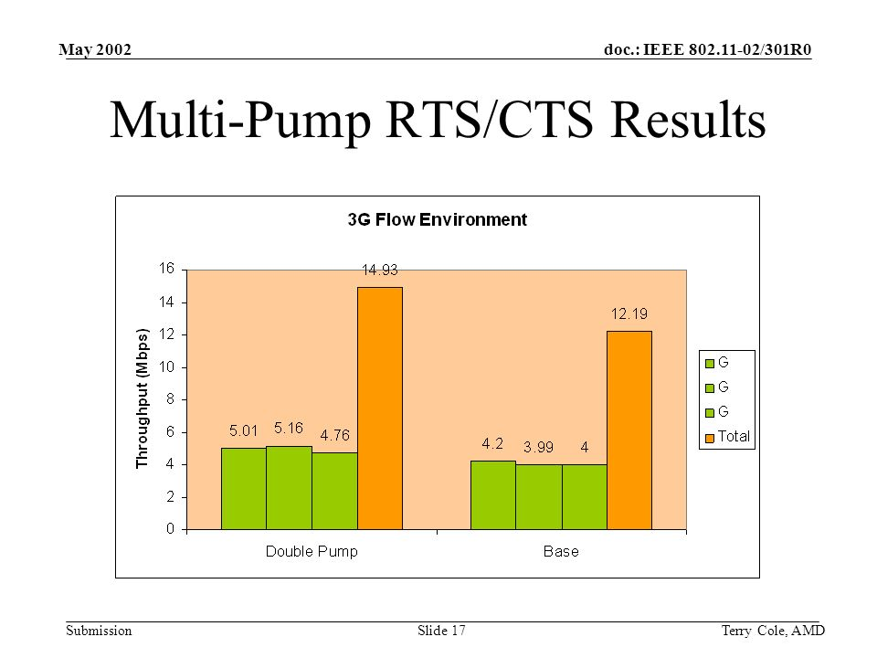 doc.: IEEE /301R0 Submission May 2002 Terry Cole, AMDSlide 17 Multi-Pump RTS/CTS Results