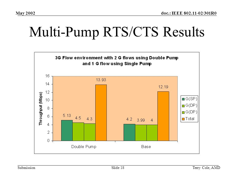 doc.: IEEE /301R0 Submission May 2002 Terry Cole, AMDSlide 18 Multi-Pump RTS/CTS Results