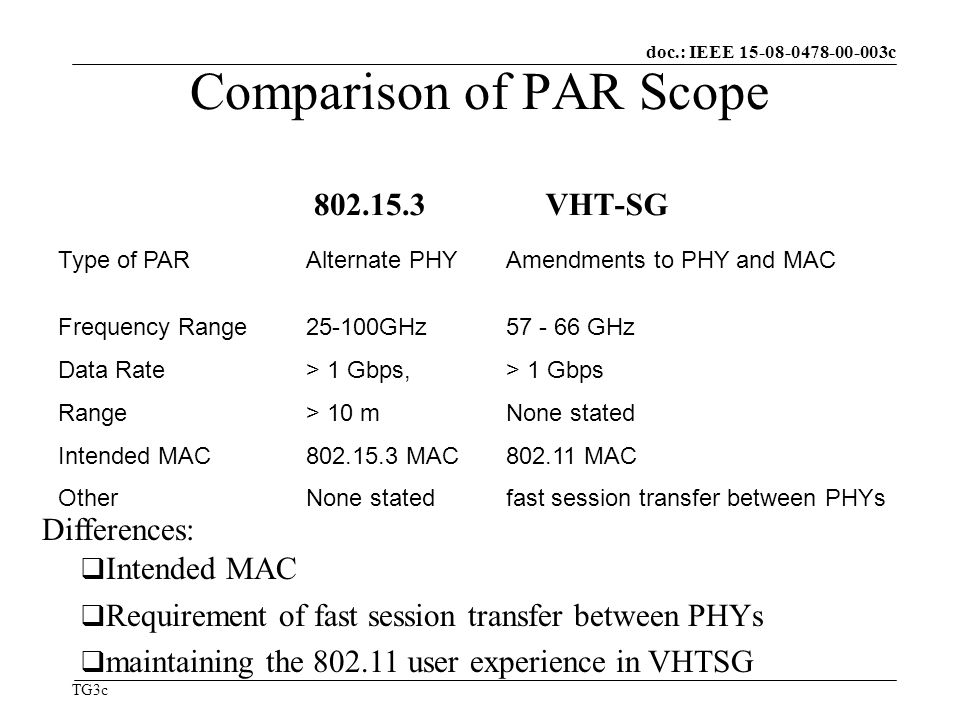 doc.: IEEE c TG3c Comparison of PAR Scope Type of PARAlternate PHYAmendments to PHY and MAC Frequency Range25-100GHz GHz Data Rate> 1 Gbps,> 1 Gbps Range> 10 mNone stated Intended MAC MAC MAC OtherNone statedfast session transfer between PHYs VHT-SG Differences: Intended MAC Requirement of fast session transfer between PHYs maintaining the user experience in VHTSG