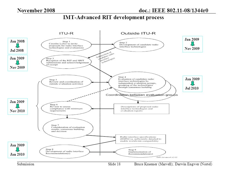 doc.: IEEE 802.11-08/1344r0 Submission November 2008 Bruce Kraemer (Marvell); Darwin Engwer (Nortel)Slide 18 IMT-Advanced RIT development process Jan 2008 Jul 2008 Jan 2009 Nov 2009 Jan 2009 Jul 2010 Jan 2009 Nov 2010 Jan 2009 Jan 2010 Jan 2009 Nov 2009