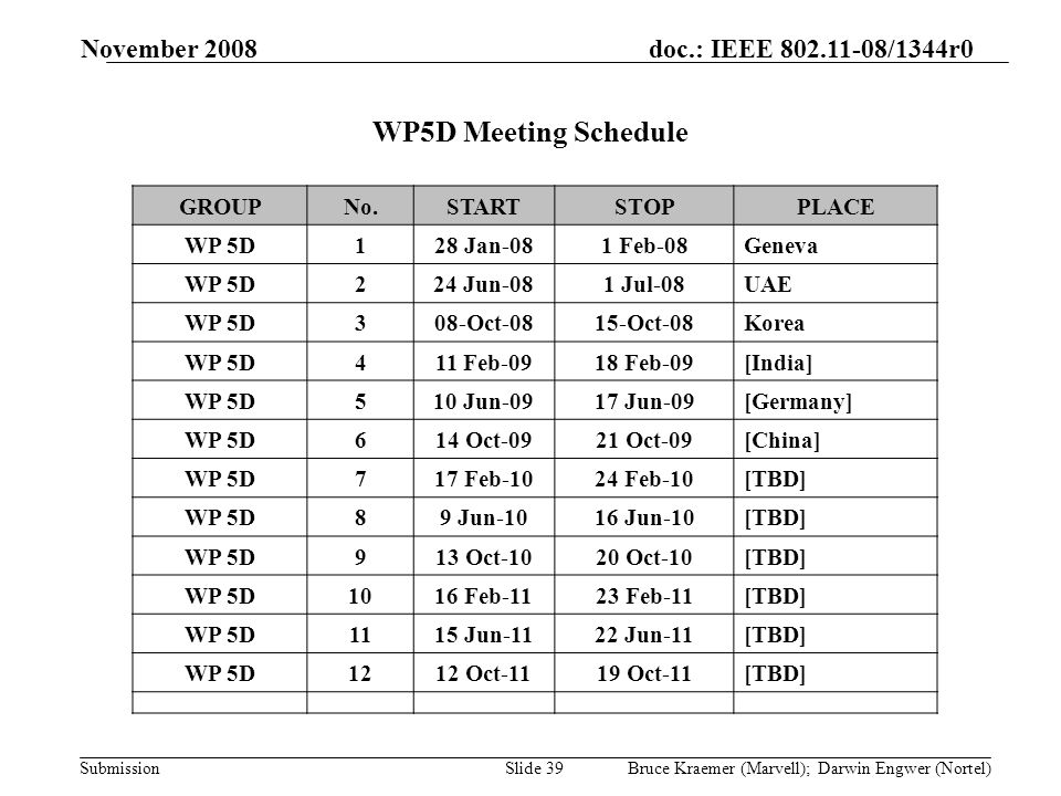 doc.: IEEE 802.11-08/1344r0 Submission November 2008 Bruce Kraemer (Marvell); Darwin Engwer (Nortel)Slide 39 WP5D Meeting Schedule GROUPNo.STARTSTOPPLACE WP 5D128 Jan-081 Feb-08Geneva WP 5D224 Jun-081 Jul-08UAE WP 5D308-Oct-0815-Oct-08Korea WP 5D411 Feb-0918 Feb-09[India] WP 5D510 Jun-0917 Jun-09[Germany] WP 5D614 Oct-0921 Oct-09[China] WP 5D717 Feb-1024 Feb-10[TBD] WP 5D89 Jun-1016 Jun-10[TBD] WP 5D913 Oct-1020 Oct-10[TBD] WP 5D1016 Feb-1123 Feb-11[TBD] WP 5D1115 Jun-1122 Jun-11[TBD] WP 5D1212 Oct-1119 Oct-11[TBD]