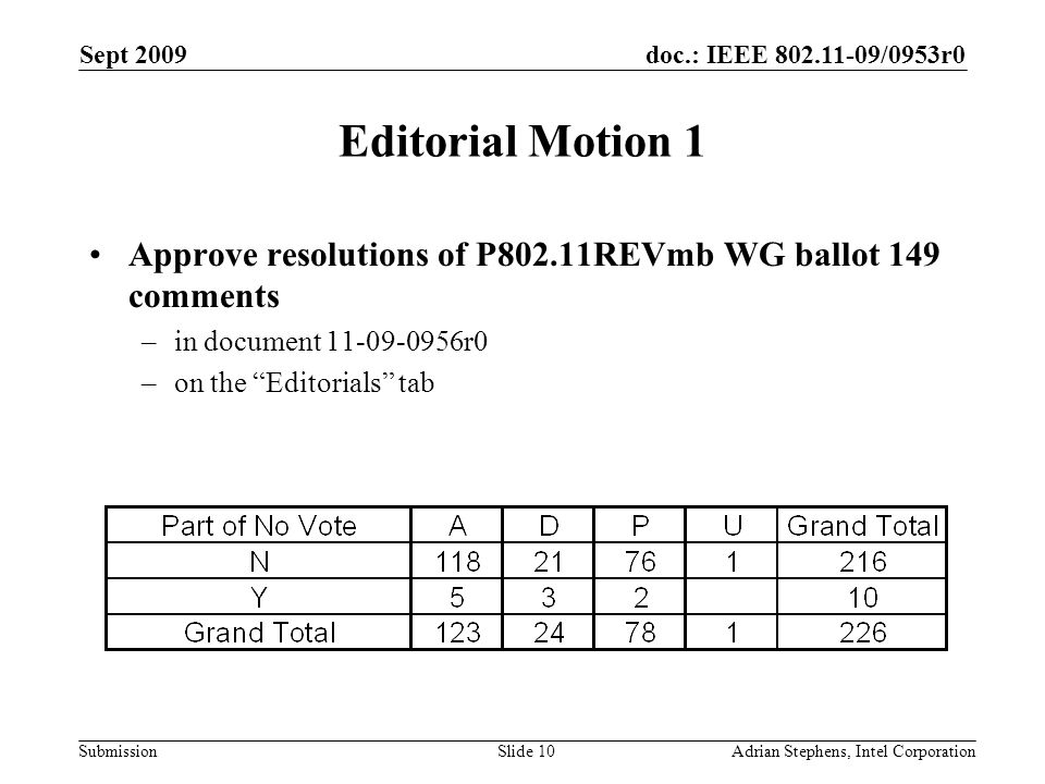 doc.: IEEE /0953r0 Submission Sept 2009 Adrian Stephens, Intel CorporationSlide 10 Editorial Motion 1 Approve resolutions of P802.11REVmb WG ballot 149 comments –in document r0 –on the Editorials tab