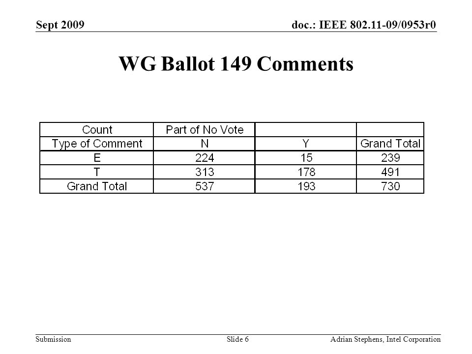 doc.: IEEE /0953r0 Submission Sept 2009 Adrian Stephens, Intel CorporationSlide 6 WG Ballot 149 Comments