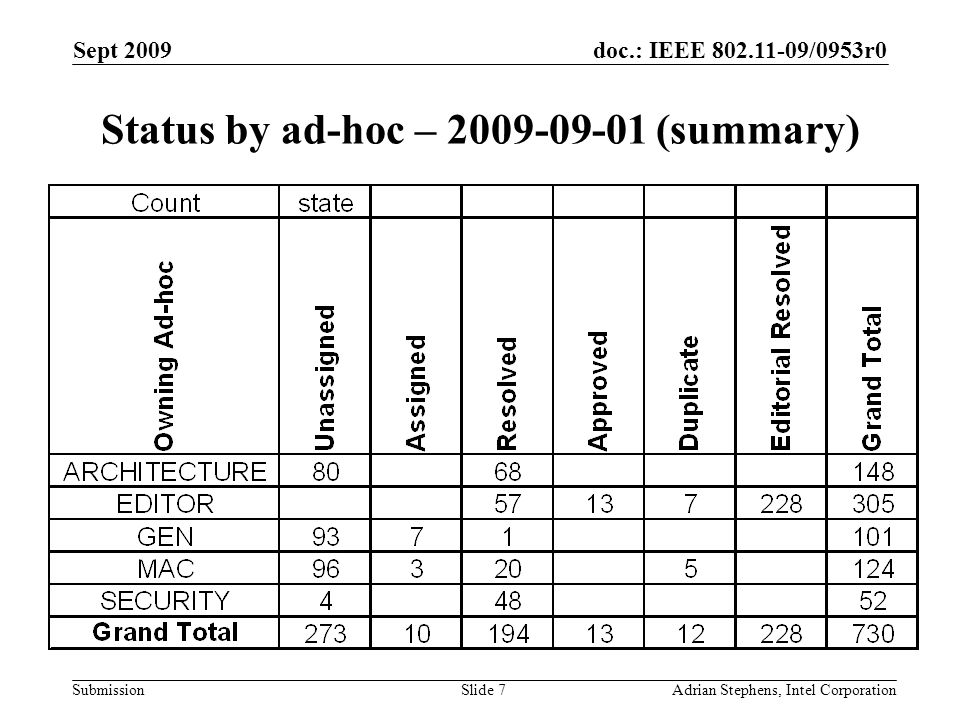 doc.: IEEE /0953r0 Submission Sept 2009 Adrian Stephens, Intel CorporationSlide 7 Status by ad-hoc – (summary)
