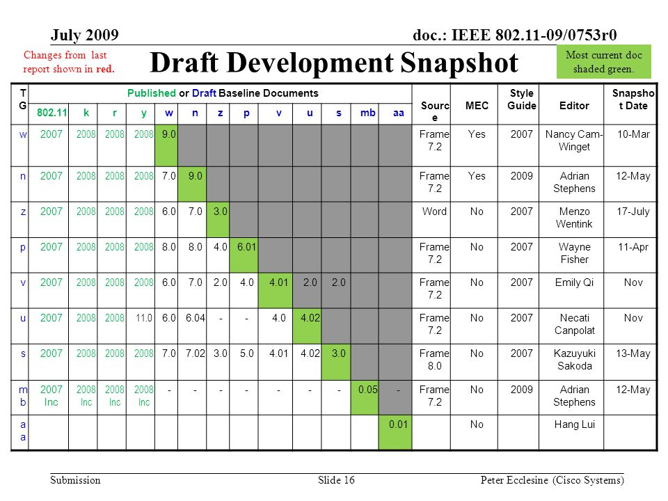 Submission doc.: IEEE 802.11-09/0753r0July 2009 Peter Ecclesine (Cisco Systems) Draft Development Snapshot Most current doc shaded green.
