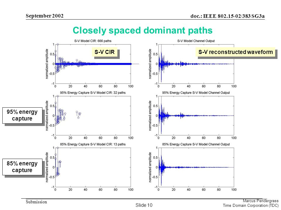 doc.: IEEE 802.15-02/383 SG3a Submission Marcus Pendergrass Time Domain Corporation (TDC) September 2002 Closely spaced dominant paths S-V CIR 95% energy capture 85% energy capture S-V reconstructed waveform Slide 10