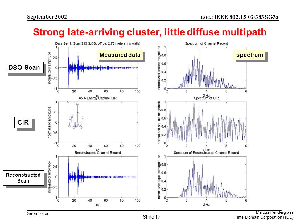doc.: IEEE 802.15-02/383 SG3a Submission Marcus Pendergrass Time Domain Corporation (TDC) September 2002 Strong late-arriving cluster, little diffuse multipath DSO Scan CIR Reconstructed Scan Measured data spectrum Slide 17
