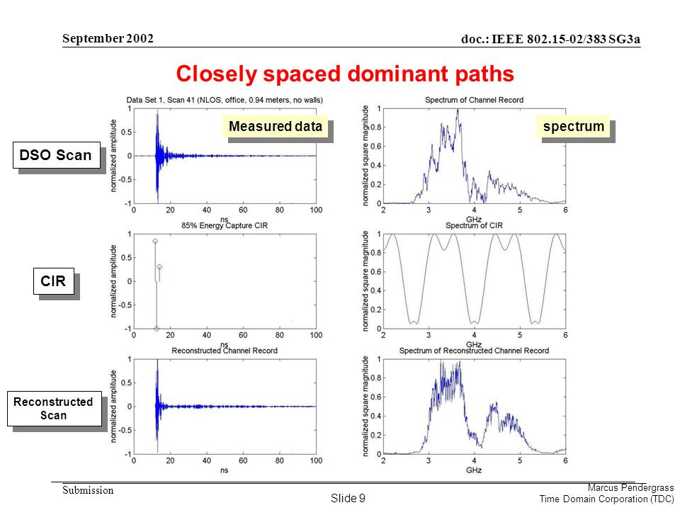 doc.: IEEE 802.15-02/383 SG3a Submission Marcus Pendergrass Time Domain Corporation (TDC) September 2002 Closely spaced dominant paths DSO Scan CIR Reconstructed Scan Measured data spectrum Slide 9