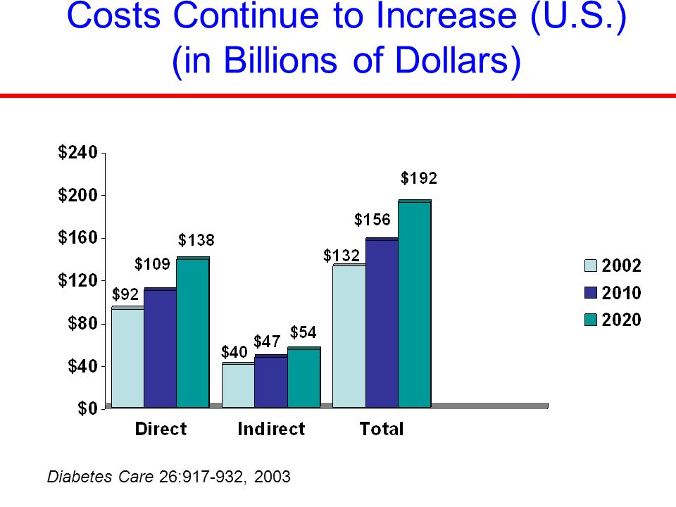 Diabetes Care 26:917-932, 2003 Costs Continue to Increase (U.S.) (in Billions of Dollars)