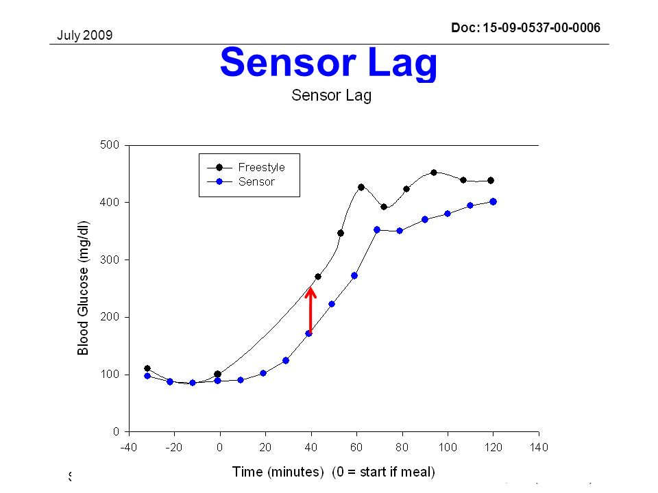 July 2009 Darrell M. Wilson, MD (Stanford)Slide 33Submission Doc: 15-09-0537-00-0006 Sensor Lag