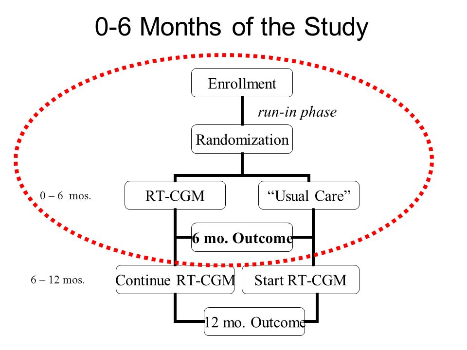 0 – 6 mos. 6 – 12 mos. 0-6 Months of the Study