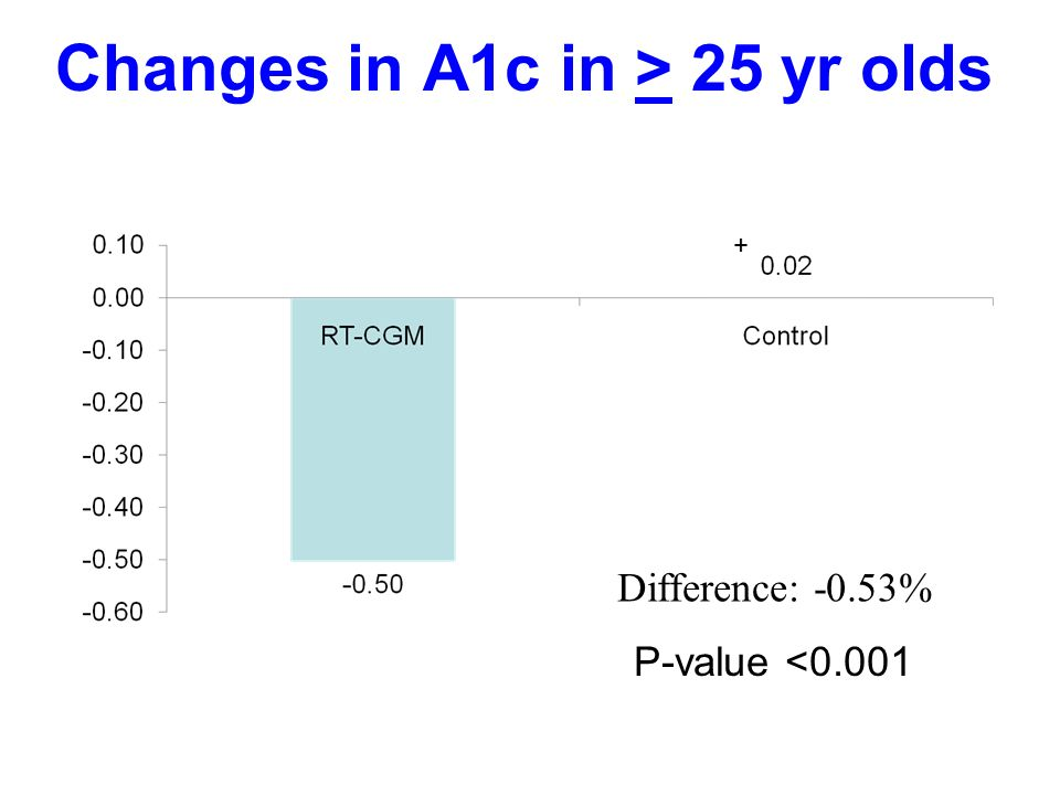 Changes in A1c in > 25 yr olds Difference: -0.53% + P-value <0.001