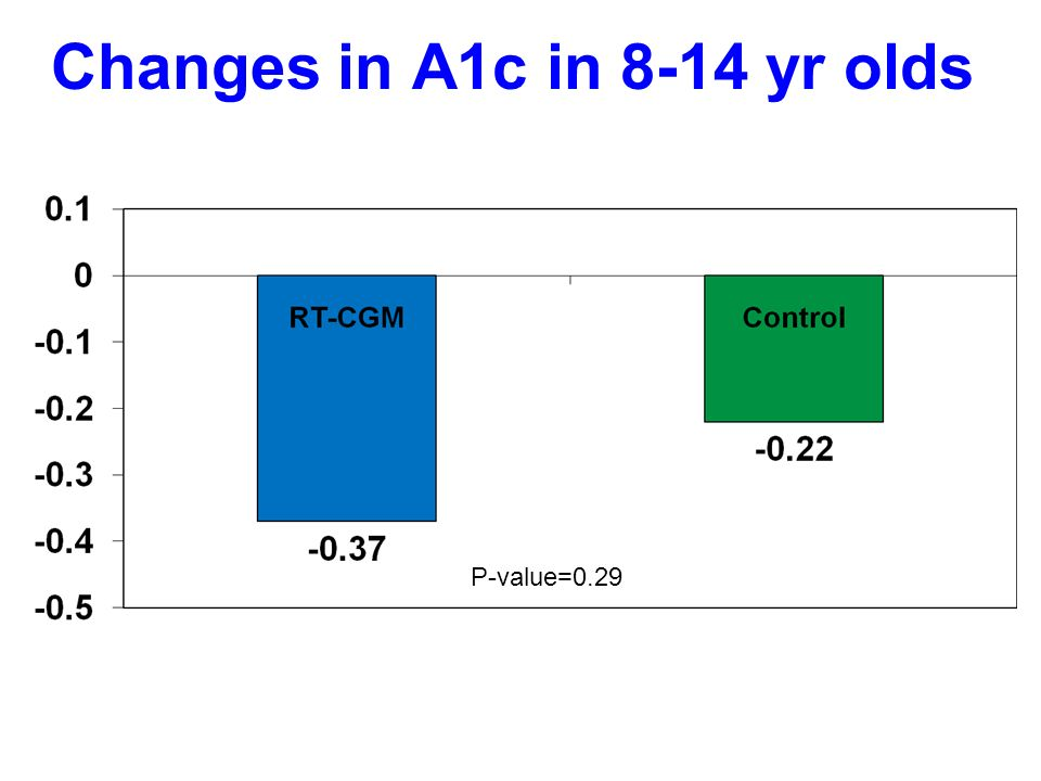 Changes in A1c in 8-14 yr olds P-value=0.29
