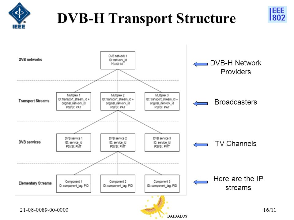 DAIDALOS 21-08-0089-00-000016/11 DVB-H Transport Structure Here are the IP streams TV Channels Broadcasters DVB-H Network Providers