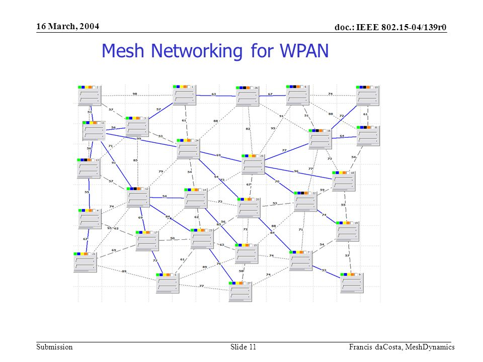 doc.: IEEE /139r0 Submission 16 March, 2004 Francis daCosta, MeshDynamicsSlide 11 Mesh Networking for WPAN