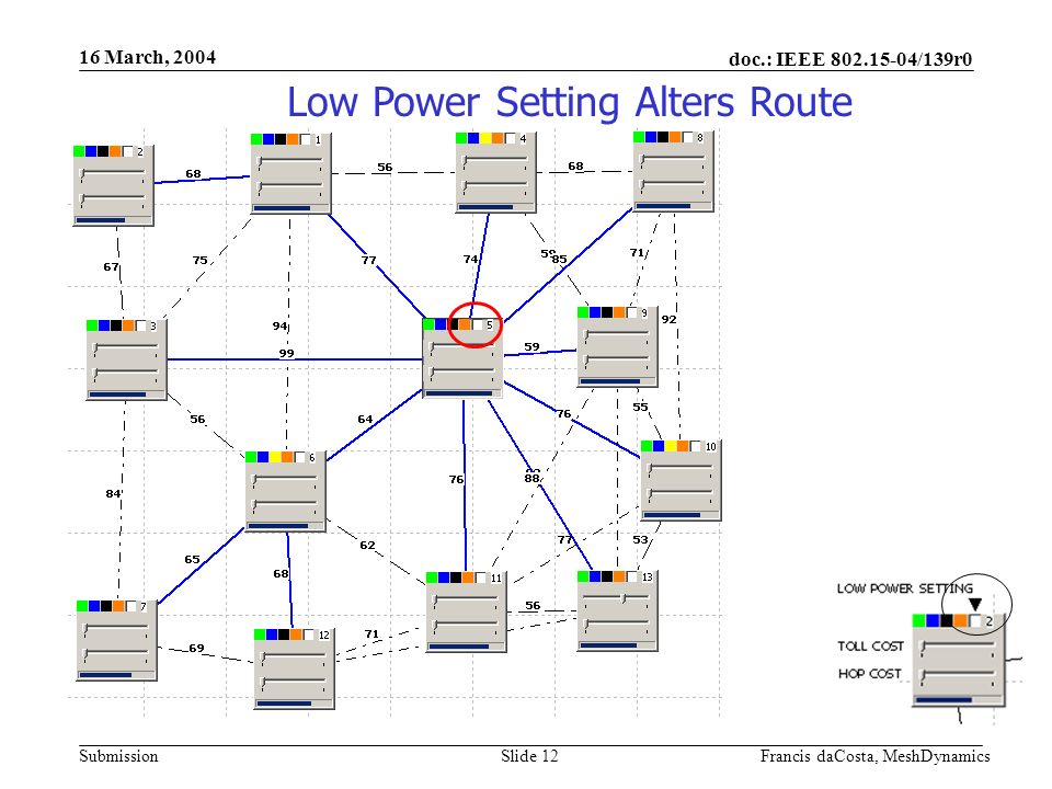doc.: IEEE /139r0 Submission 16 March, 2004 Francis daCosta, MeshDynamicsSlide 12 Low Power Setting Alters Route