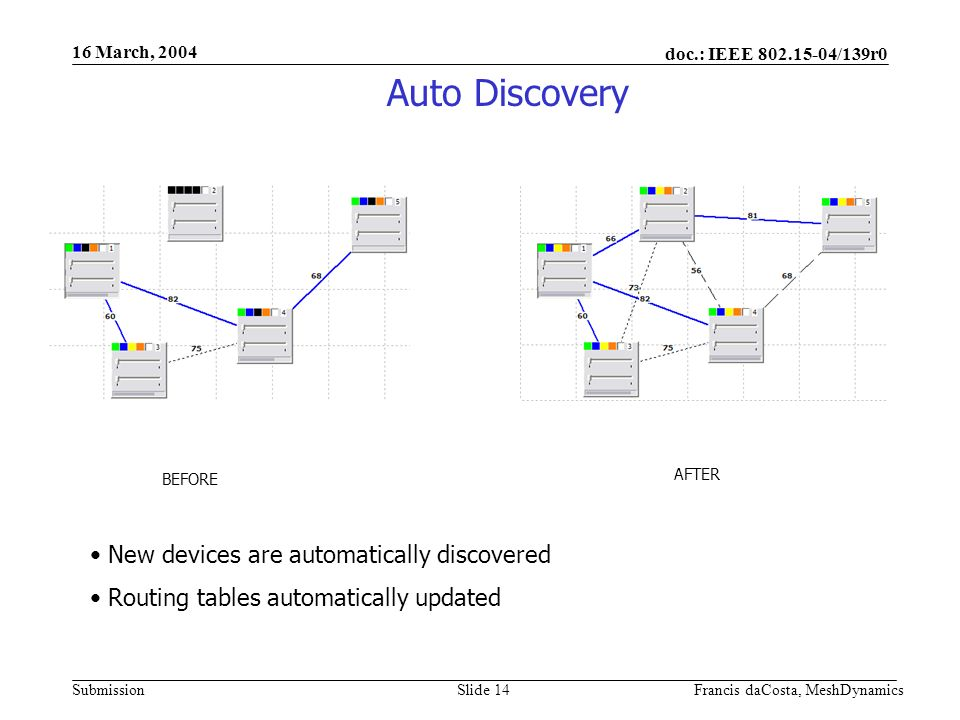 doc.: IEEE /139r0 Submission 16 March, 2004 Francis daCosta, MeshDynamicsSlide 14 Auto Discovery BEFORE AFTER New devices are automatically discovered Routing tables automatically updated