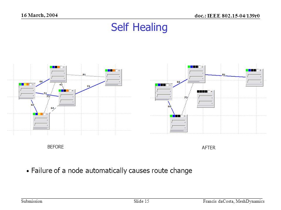 doc.: IEEE /139r0 Submission 16 March, 2004 Francis daCosta, MeshDynamicsSlide 15 Self Healing BEFORE AFTER Failure of a node automatically causes route change