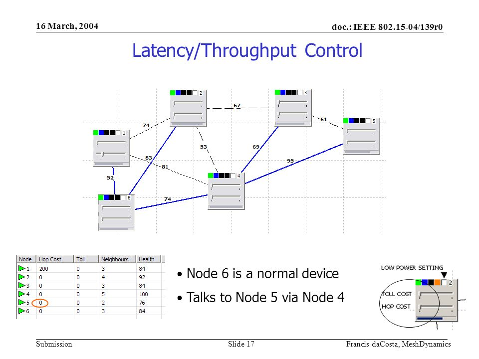doc.: IEEE /139r0 Submission 16 March, 2004 Francis daCosta, MeshDynamicsSlide 17 Node 6 is a normal device Talks to Node 5 via Node 4 Latency/Throughput Control