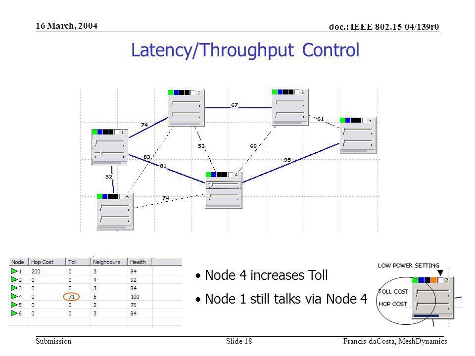 doc.: IEEE /139r0 Submission 16 March, 2004 Francis daCosta, MeshDynamicsSlide 18 Node 4 increases Toll Node 1 still talks via Node 4 Latency/Throughput Control