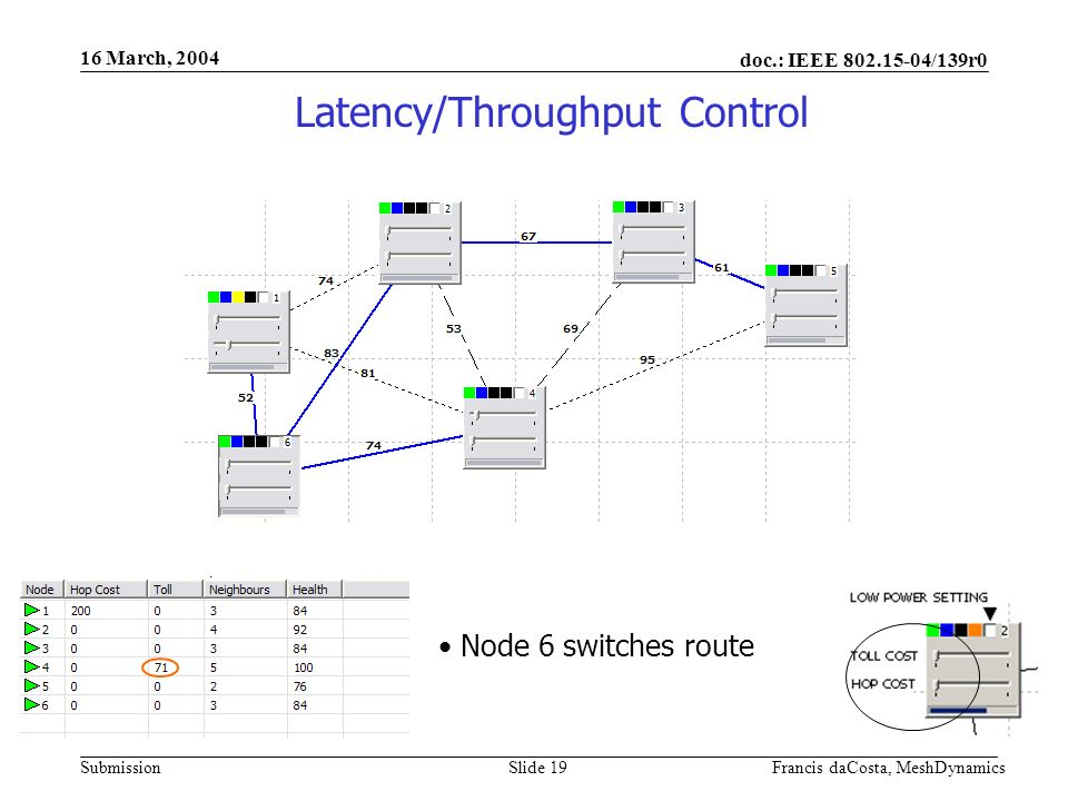 doc.: IEEE /139r0 Submission 16 March, 2004 Francis daCosta, MeshDynamicsSlide 19 Node 6 switches route Latency/Throughput Control