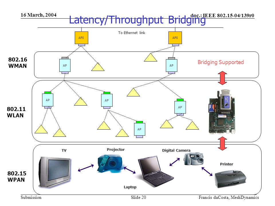 doc.: IEEE /139r0 Submission 16 March, 2004 Francis daCosta, MeshDynamicsSlide 20 AP WLAN WMAN AP0 AP AP0 AP To Ethernet link WPAN Projector Digital Camera Laptop TV Printer Bridging Supported Latency/Throughput Bridging