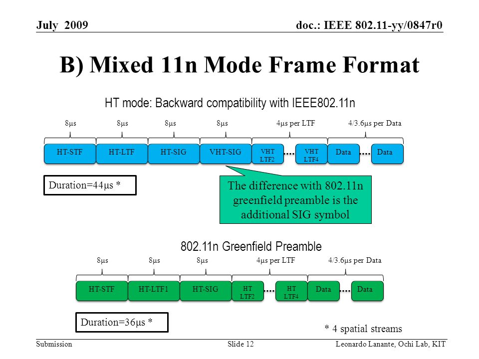 doc.: IEEE yy/0847r0 Submission Slide 12Leonardo Lanante, Ochi Lab, KIT July 2009 B) Mixed 11n Mode Frame Format HT mode: Backward compatibility with IEEE802.11n Duration=44μs * HT-STF HT-LTF HT-SIG VHT-SIG VHT LTF2 VHT LTF4 VHT LTF4 Data 8μs8μs8μs8μs8μs8μs8μs8μs4μs per LTF4/3.6μs per Data The difference with n greenfield preamble is the additional SIG symbol n Greenfield Preamble Duration=36μs * HT-STF HT-LTF1 HT-SIG HT LTF2 HT LTF4 HT LTF4 Data 8μs8μs8μs8μs8μs8μs4μs per LTF4/3.6μs per Data * 4 spatial streams