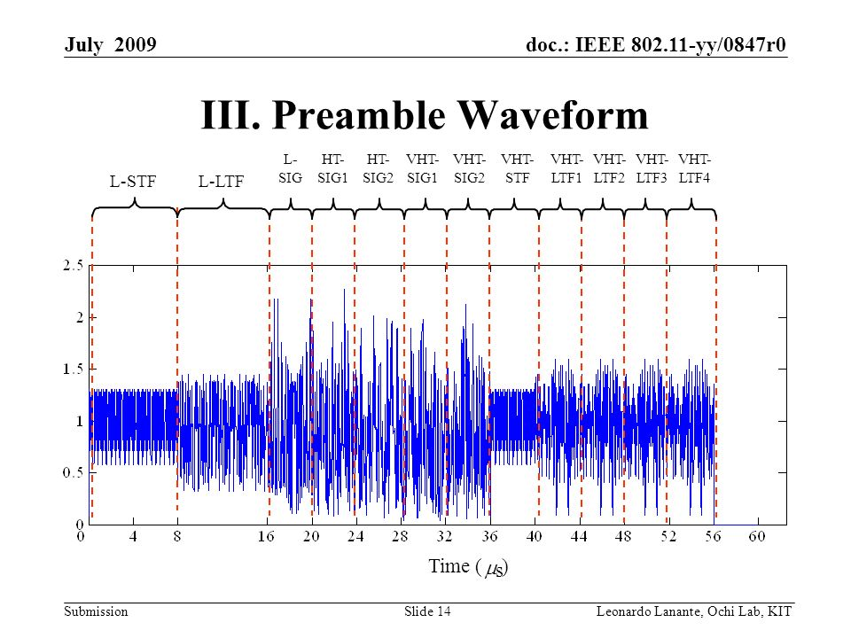 doc.: IEEE yy/0847r0 Submission Slide 14Leonardo Lanante, Ochi Lab, KIT July 2009 III.