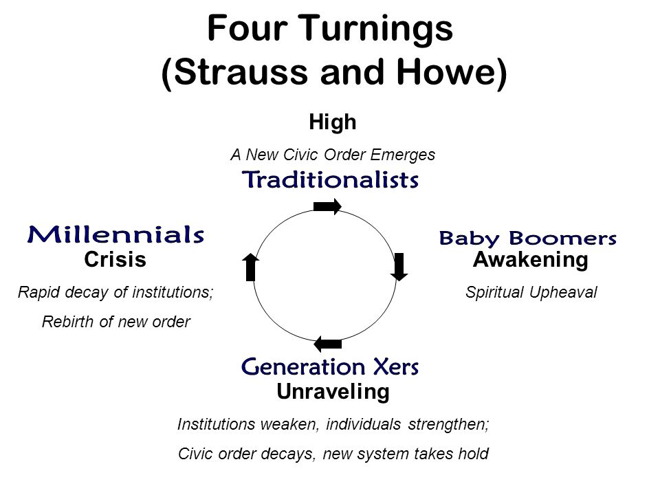 Four Turnings (Strauss and Howe) High A New Civic Order Emerges Crisis Rapid decay of institutions; Rebirth of new order Awakening Spiritual Upheaval Unraveling Institutions weaken, individuals strengthen; Civic order decays, new system takes hold
